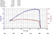 Динамометричен тест на селскостопански машини, Софтуерен тунинг